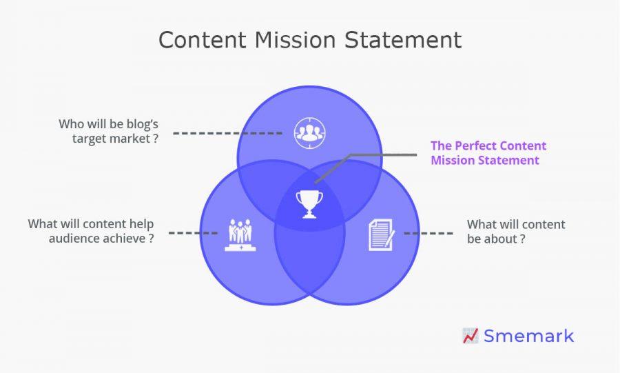 Content Mission Statement