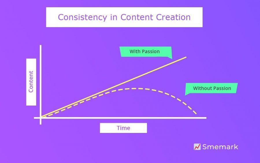 consistency content creation