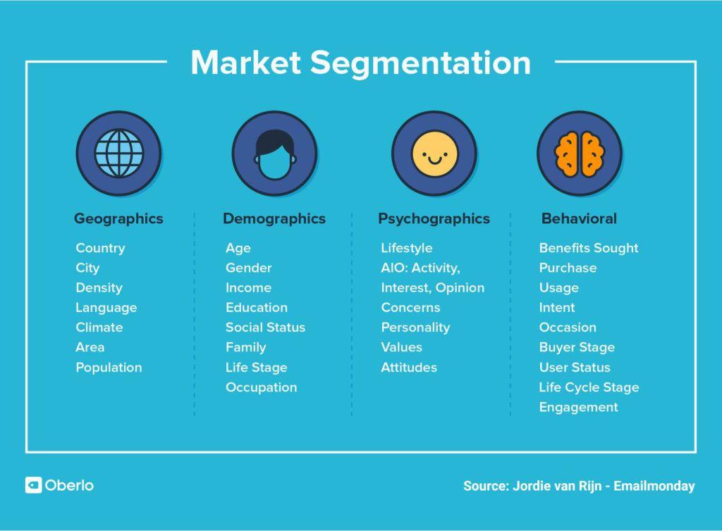 content market segments