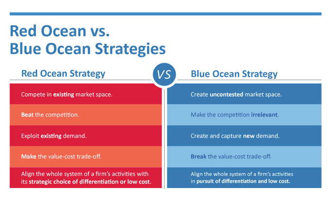 content marketing differentiation strategy