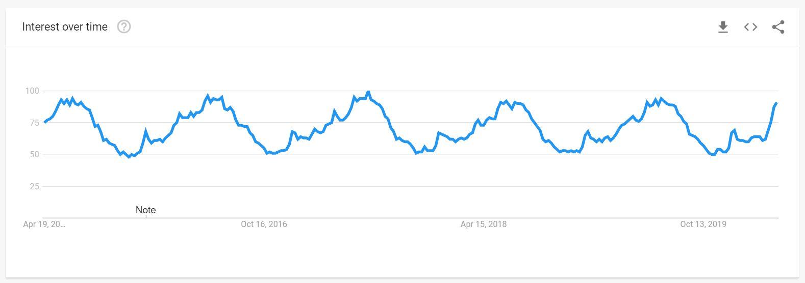 fishing google trends