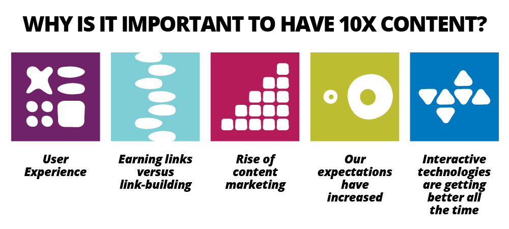 10X Content - viral content