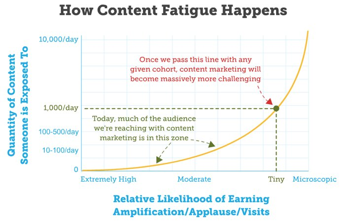 content saturation - viral conent