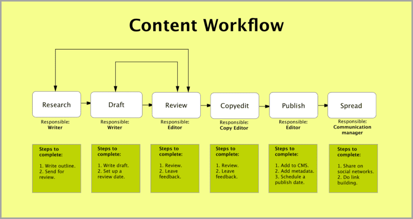 website writing workflow