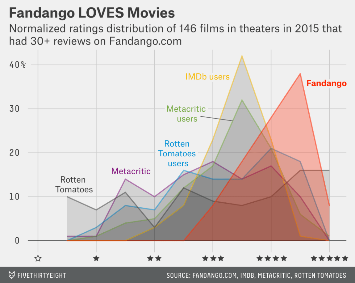 movie rating graph - viral content