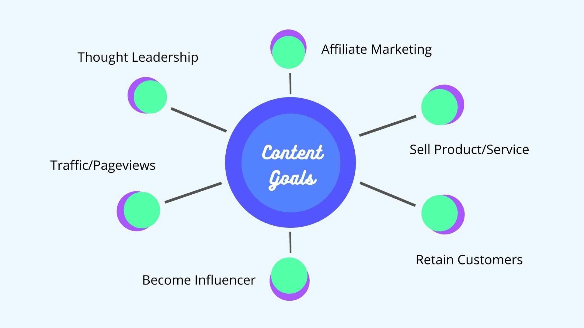 blog content goals - content goals
