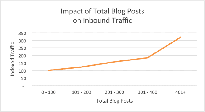 blog frequency goal - content goals