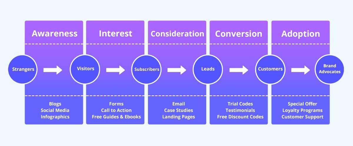 content funnel goal - content goals