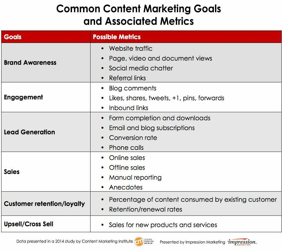 content marketing goals - content goals