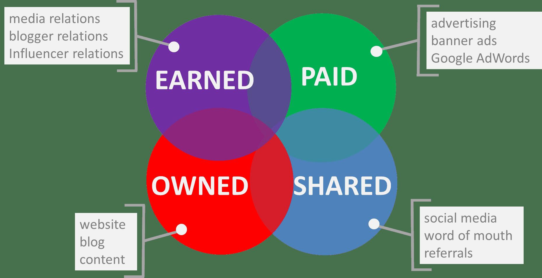 Inbound Marketing Media Mix