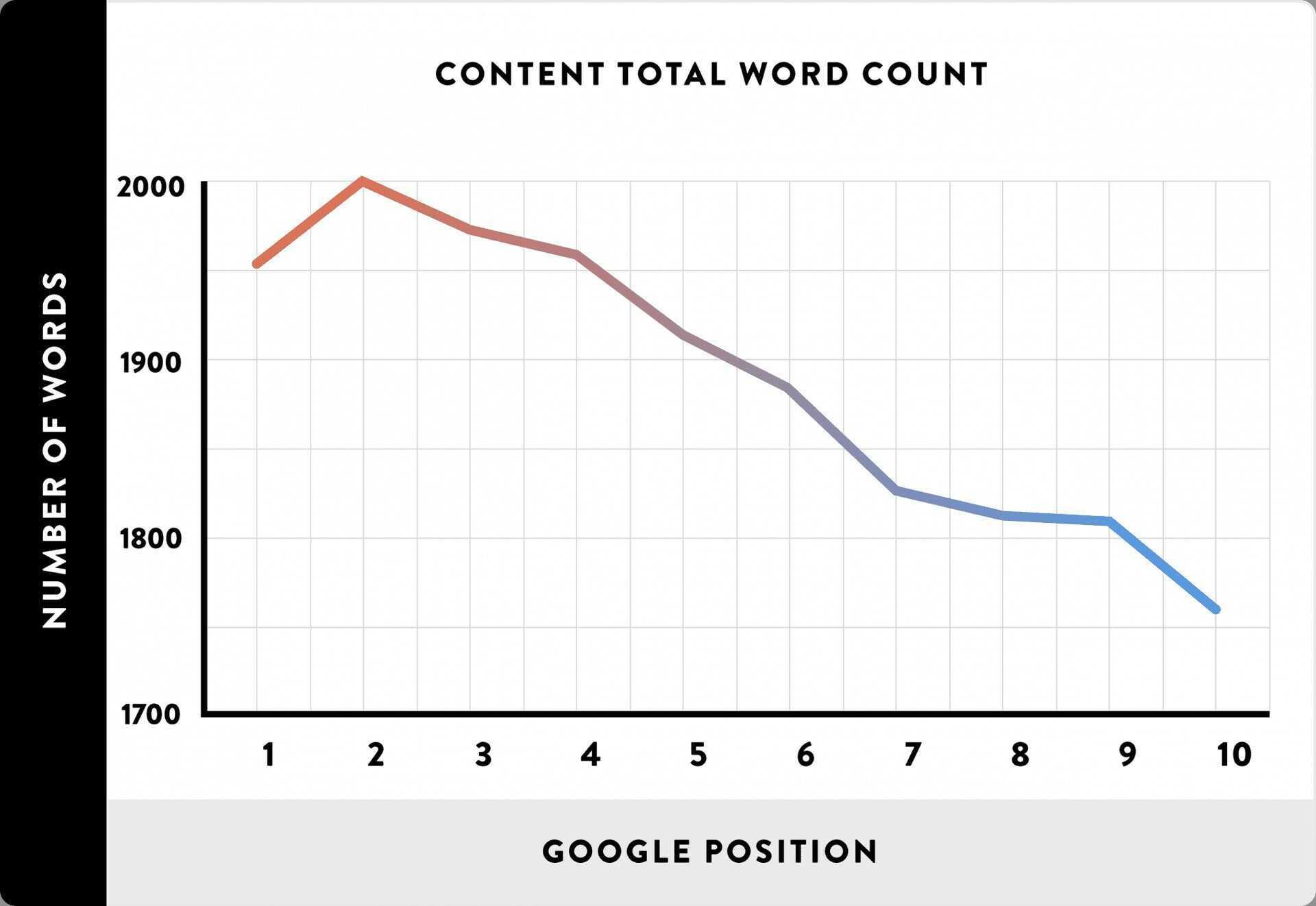 content ranking goal - content goals