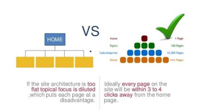 Flat vs deep information architecture