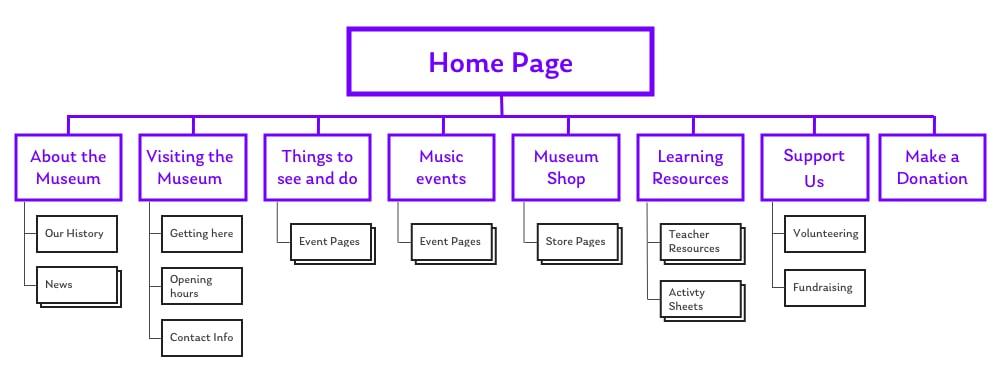 Managing content architecture