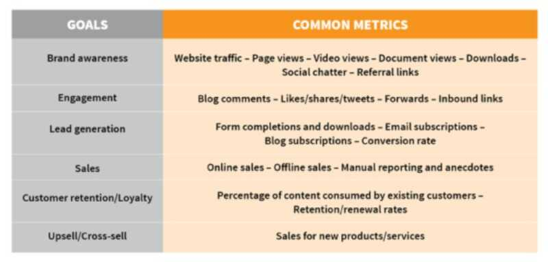 Metrics to manage web content