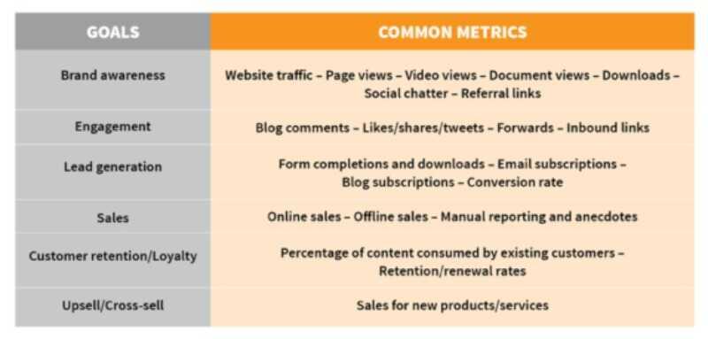 Metrics to manage web content