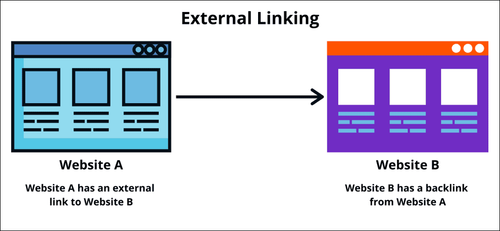 External links in web content
