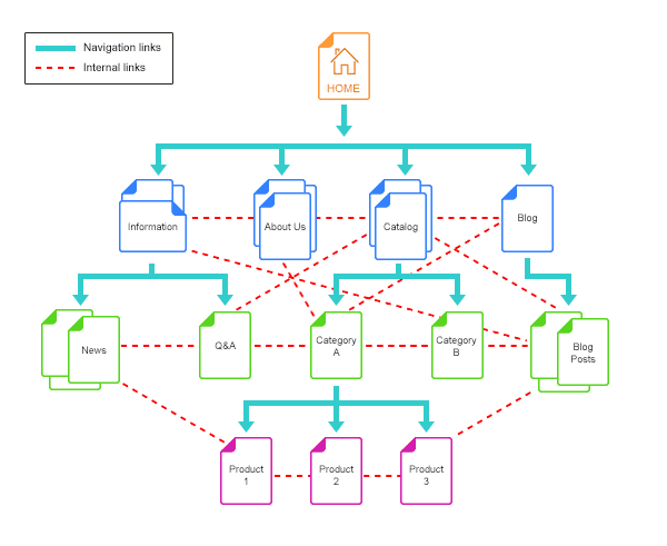 Web of internal links in content