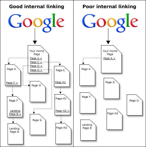 Organize content with internal links
