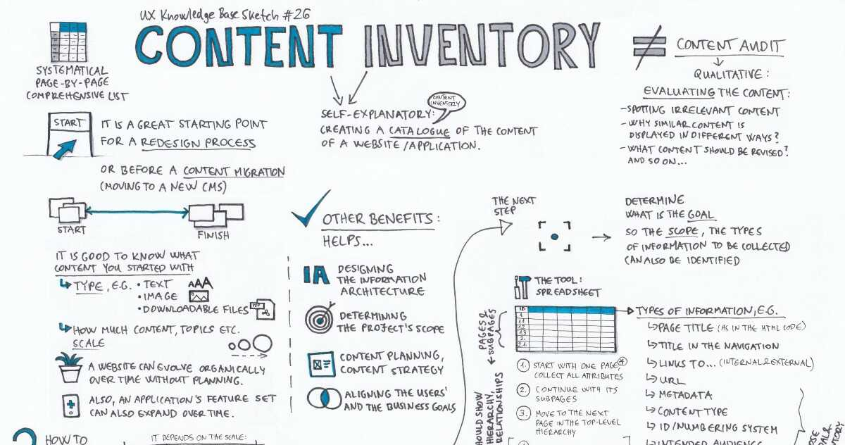 Audit Web Content Inventory