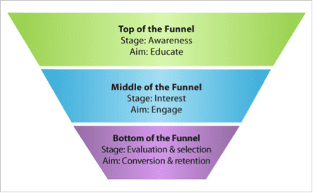 Top, middle and bottom funnel content