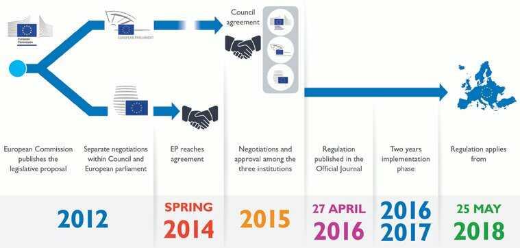 GDPR law timeline