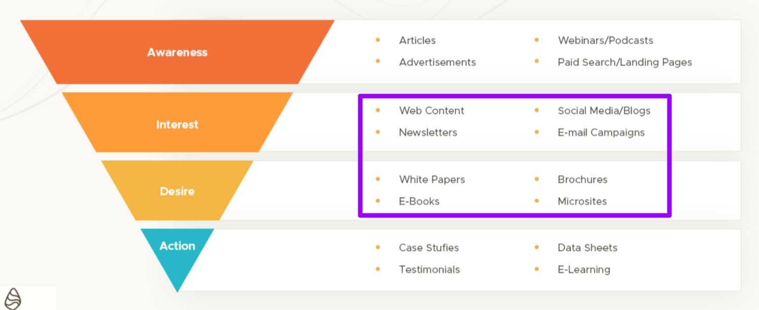 Middle funnel content types
