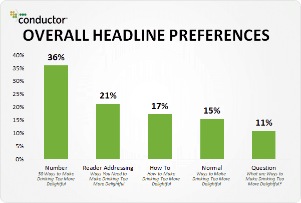 Sales copywriting headline graph