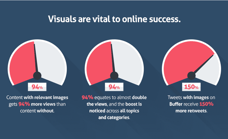 Why add visuals to blog post