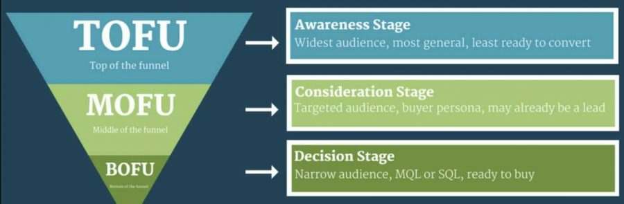 Awareness stage for top of the funnel