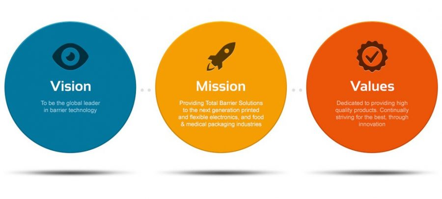 An Example of Vision, Mission and Values