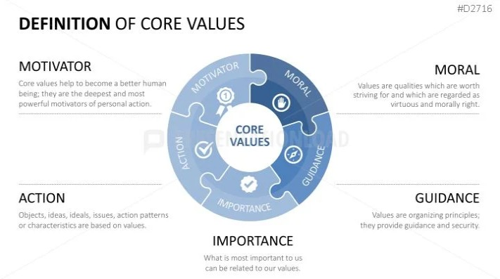 Definition of Core Values Statement