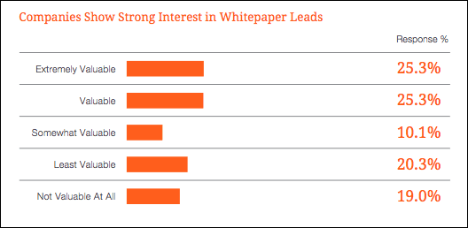 Lead generation with white paper