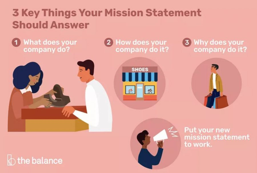 Key things your mission statement should contain