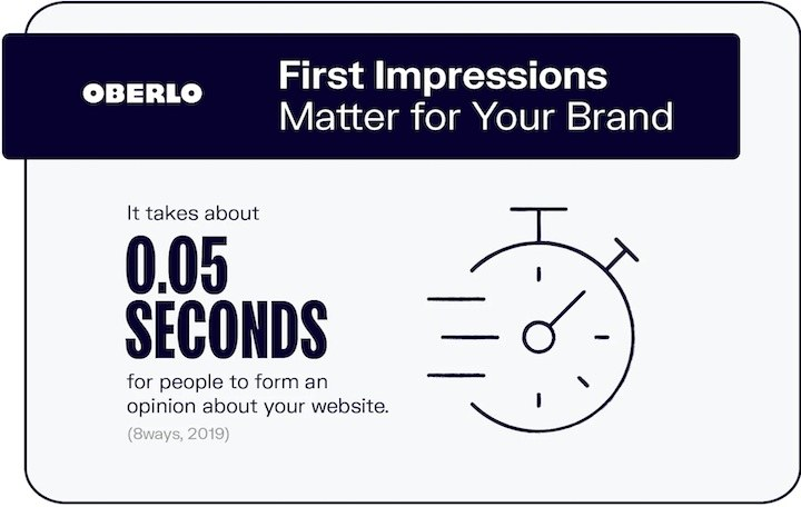 Importance of brand's first impression in a unique selling point