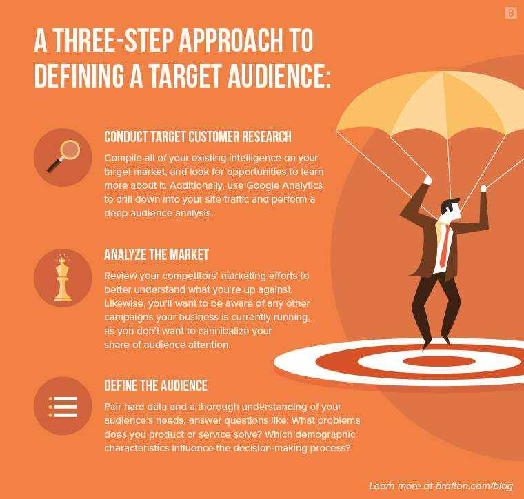 3 steps to defining your target audience in a unique selling proposition