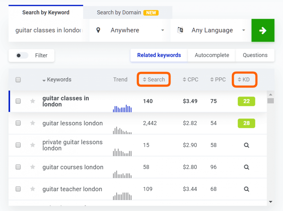 Keyword tool for content writing SEO