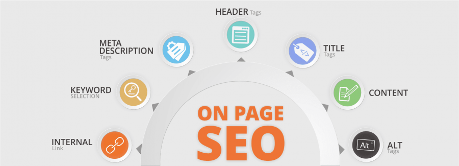 Components of on page SEO