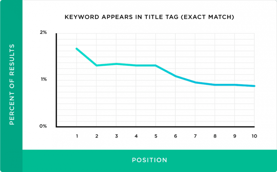 On page SEO correlation with search ranking