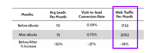 Increased website traffic after the launch of ebook - ebook writing