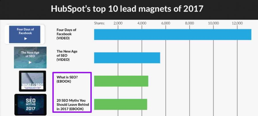 Hubspot using ebooks as one of top 3 lead magnets - Writing an ebook