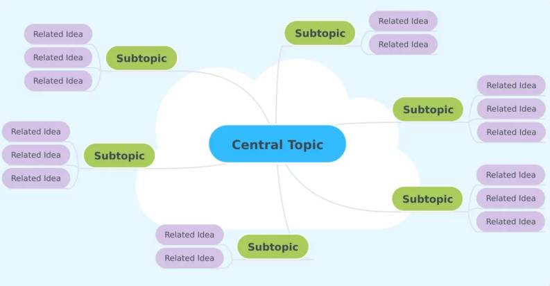 Mind mapping exercise - writing an ebook